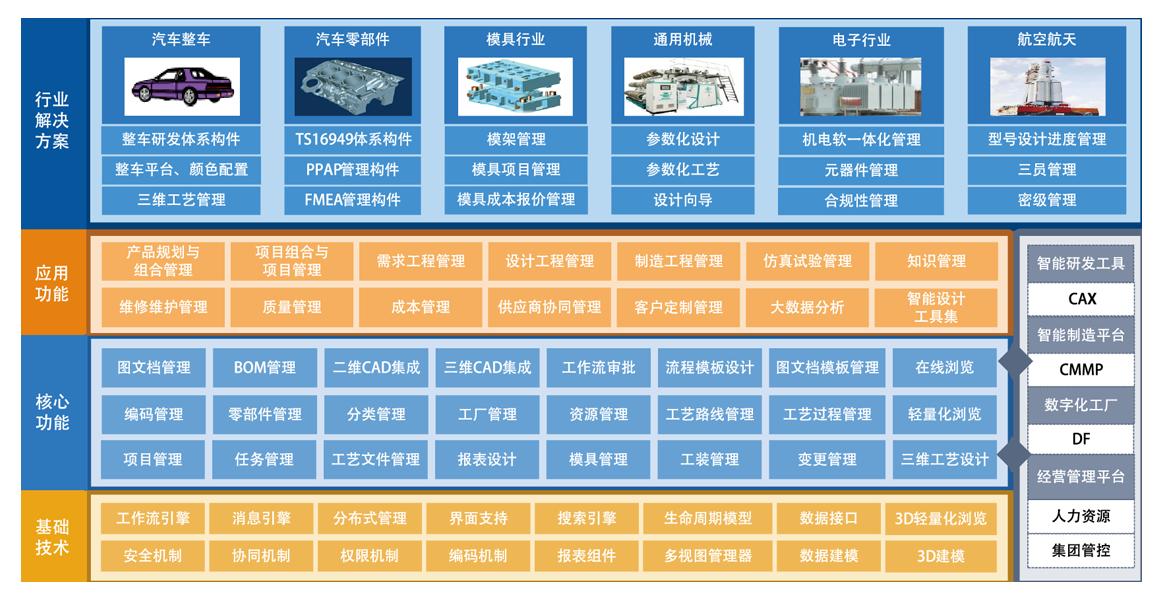 PLM软件架构图