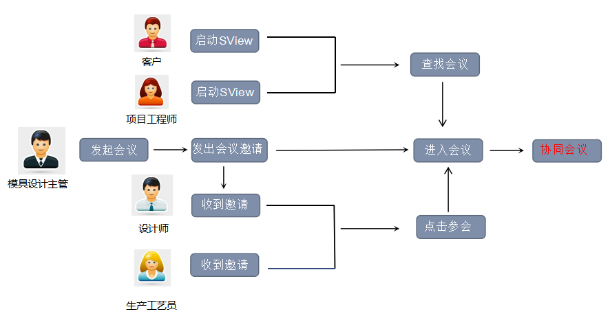 sview协同会议流程图